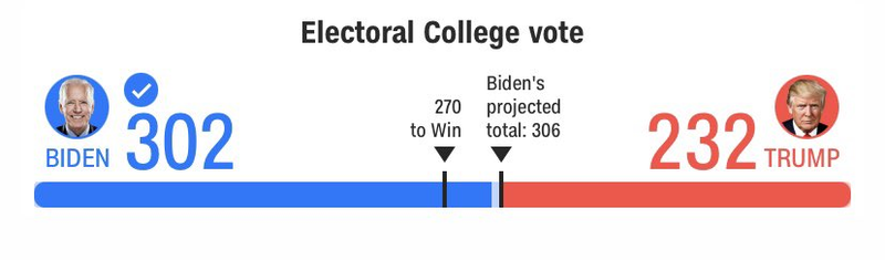 Electoral College Affirms Biden Victory.  Will Address Nation At 730pm…